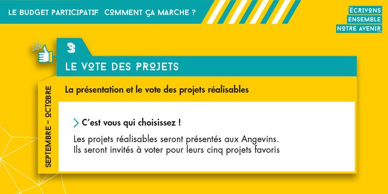Les étapes de mise en oeuvre du budget participatif: le vote des projets.